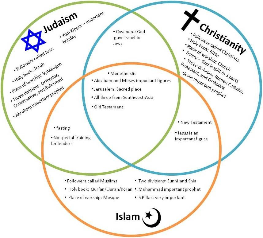compare and contrast essay on judaism christianity and islam