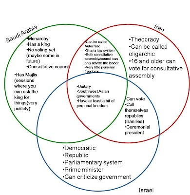 compare and contrast presidential and parliamentary systems Differing democracies: parliamentary and  compare parliamentary,  you'll compare and contrast presidential and parliamentary systems of government.