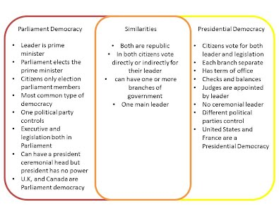 comparing parliamentary systems with presidential Get an answer for 'what are some of the similarities and differences between a parliamentary and presidential democracy' and find homework help for other political science questions at enotes in a parliamentary system compare and contrast the presidential and parliamentary forms of.