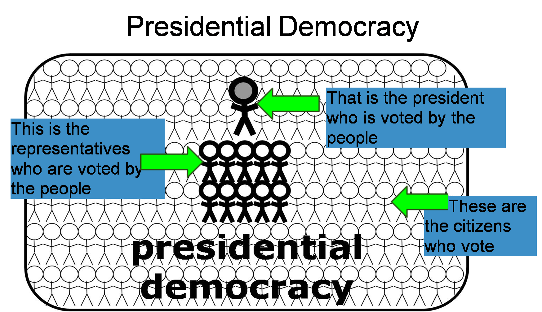presidential or parliamentary democracy a debate essays Check out our top free essays on presidential debate to both presidential and parliamentary of a democracy people there is still a debate.