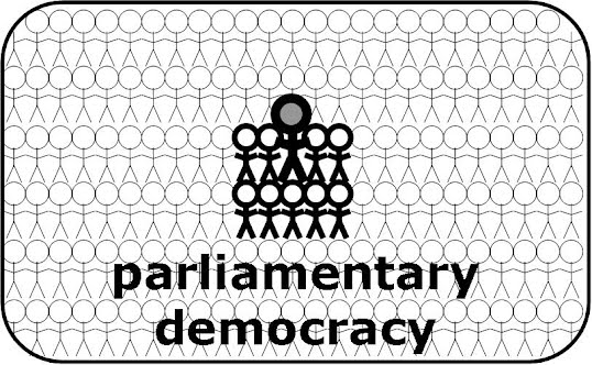 Parliamentary Democracy A. Government of India...